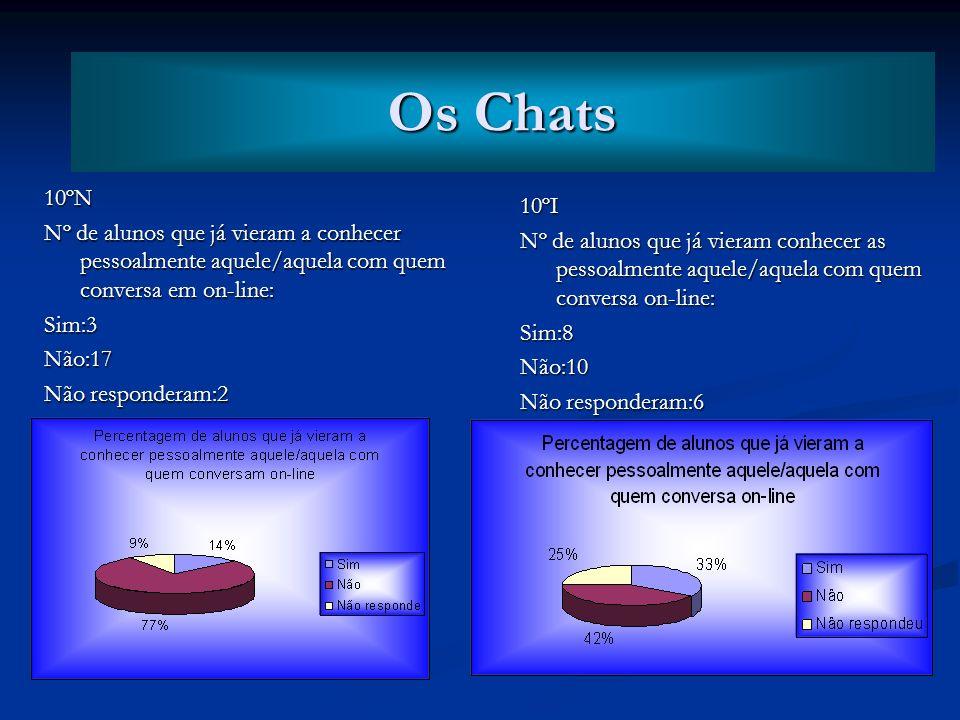 Os Chats Os Chats. 10ºN. Nº de alunos que já vieram a conhecer pessoalmente aquele/aquela com quem conversa em on-line:
