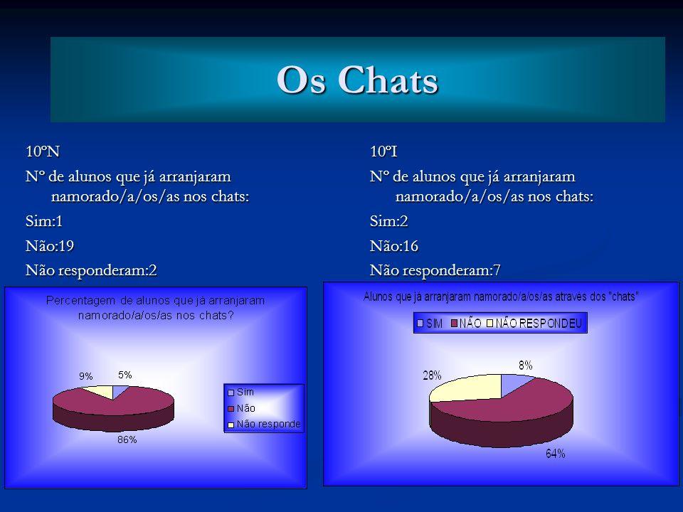 Os Chats Os Chats. 10ºN. Nº de alunos que já arranjaram namorado/a/os/as nos chats: Sim:1. Não:19.