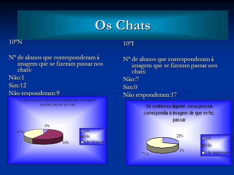 Os Chats Os Chats. 10ºN. Nº de alunos que corresponderam á imagem que se fizeram passar nos chats: