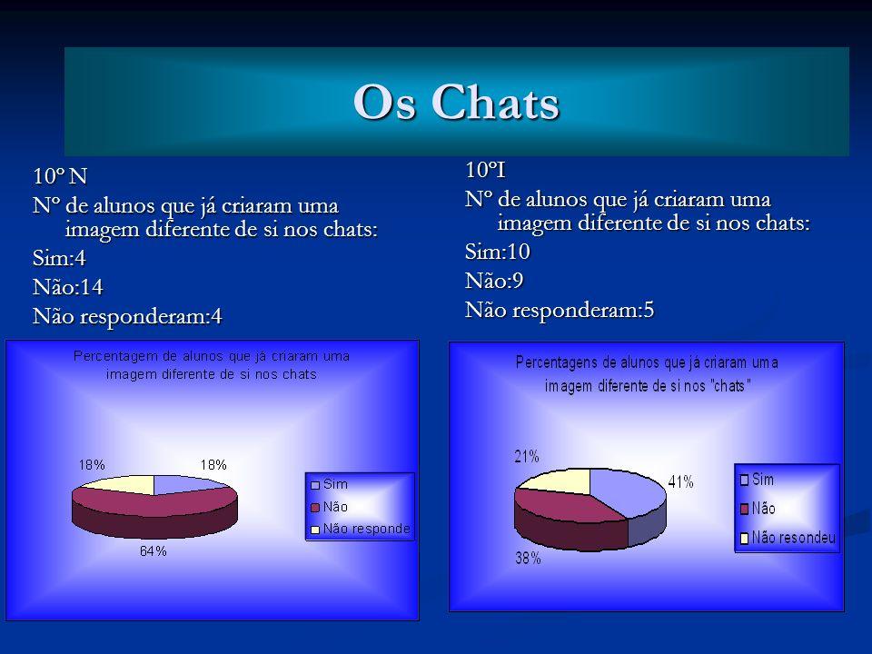Os Chats Os Chats. 10ºI. Nº de alunos que já criaram uma imagem diferente de si nos chats: Sim:10.