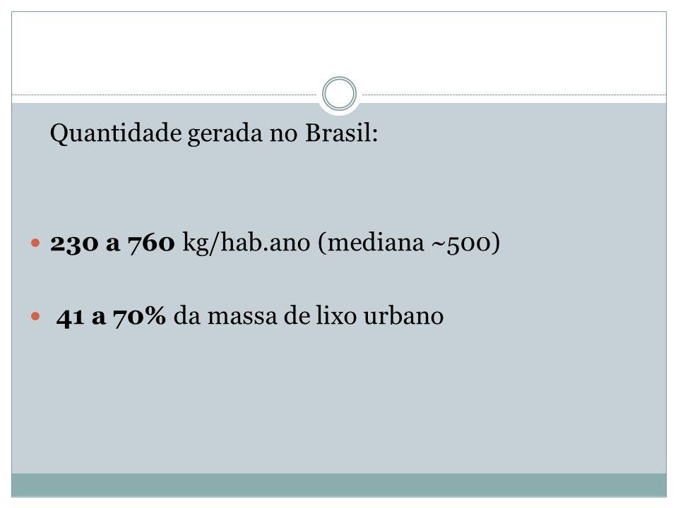Quantidade gerada no Brasil: