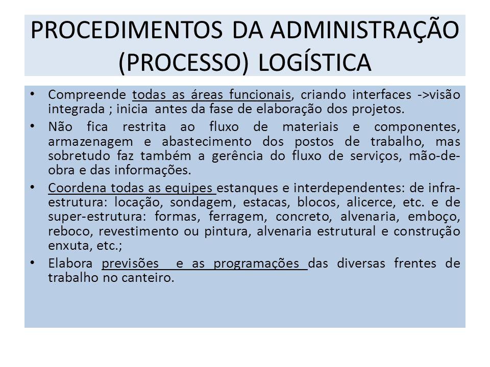PROCEDIMENTOS DA ADMINISTRAÇÃO (PROCESSO) LOGÍSTICA