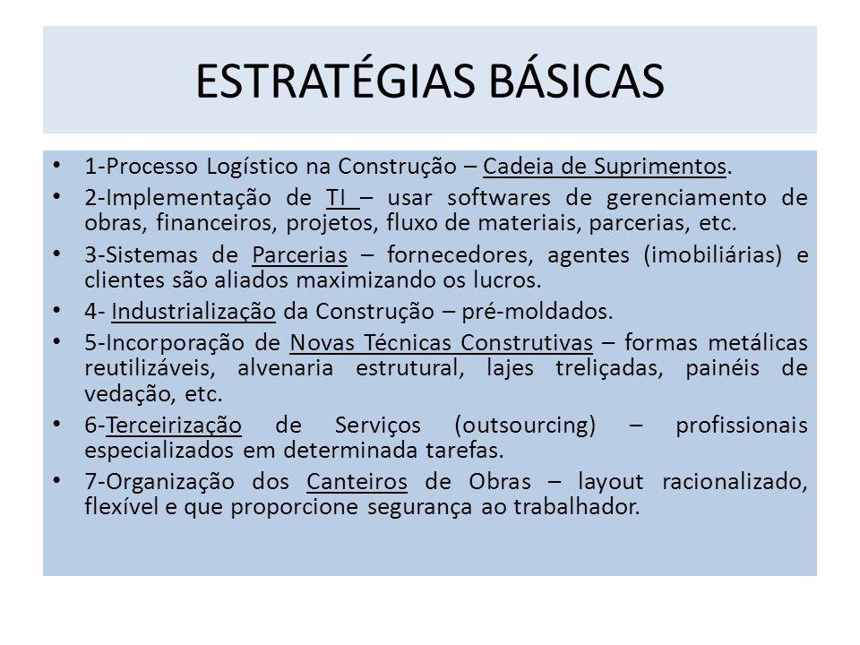 ESTRATÉGIAS BÁSICAS 1-Processo Logístico na Construção – Cadeia de Suprimentos.
