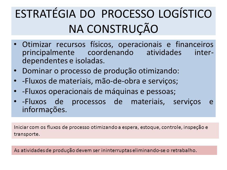 ESTRATÉGIA DO PROCESSO LOGÍSTICO NA CONSTRUÇÃO