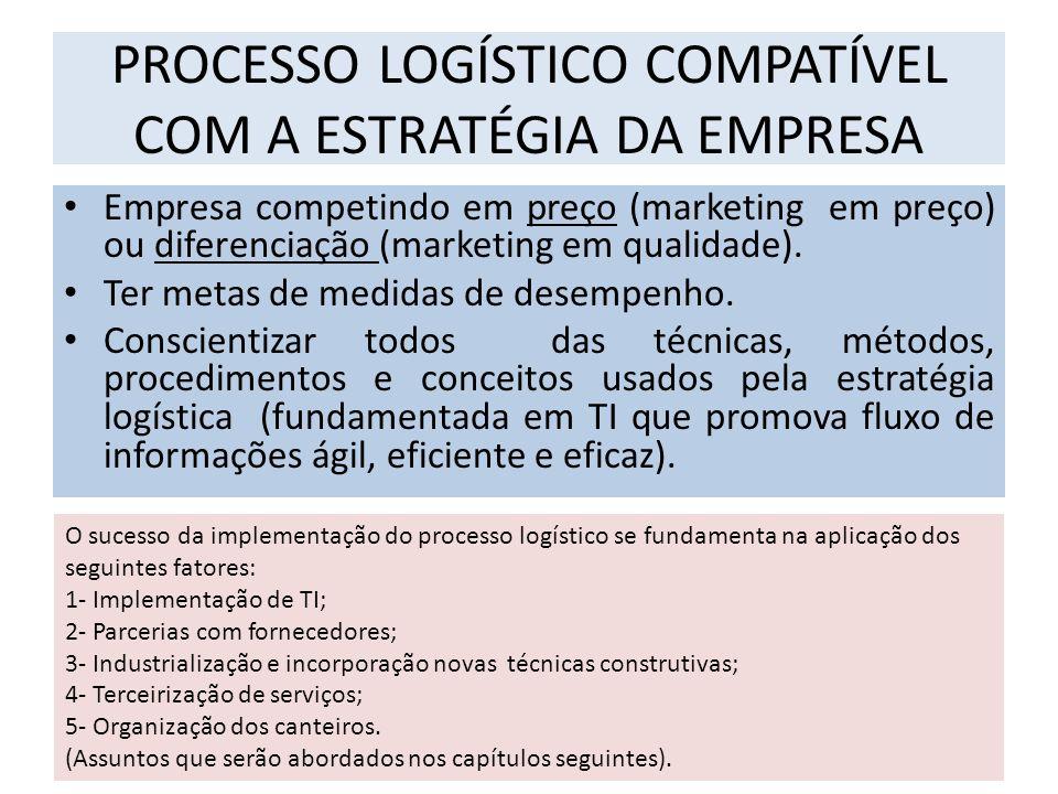 PROCESSO LOGÍSTICO COMPATÍVEL COM A ESTRATÉGIA DA EMPRESA