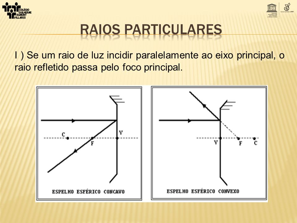 Raios particulares I ) Se um raio de luz incidir paralelamente ao eixo principal, o raio refletido passa pelo foco principal.