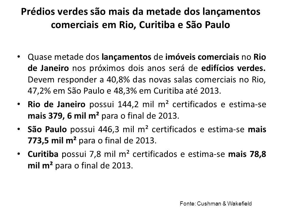 Prédios verdes são mais da metade dos lançamentos comerciais em Rio, Curitiba e São Paulo