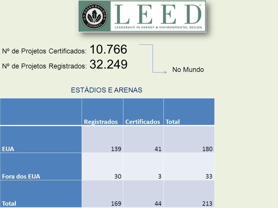 48 un Nº de Projetos Certificados: 10.766