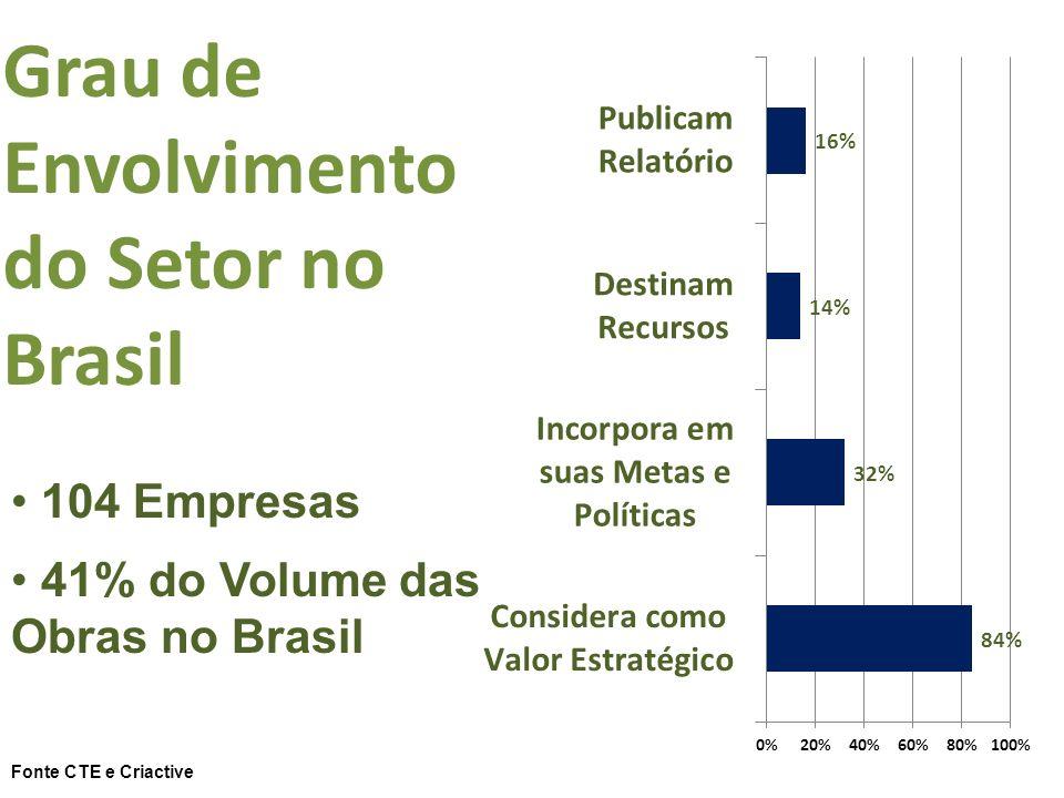 Grau de Envolvimento do Setor no Brasil 104 Empresas 41% do Volume das