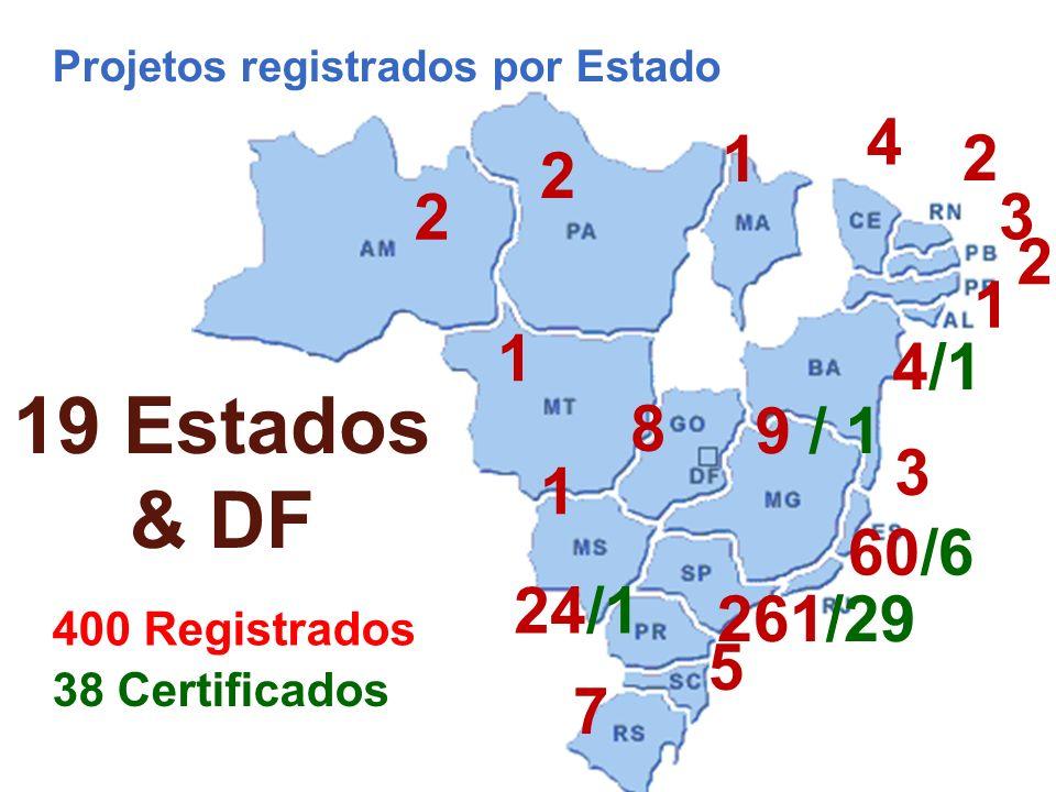 Projetos registrados por Estado