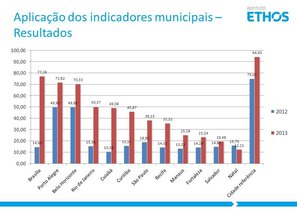 Aplicação dos indicadores municipais – Resultados