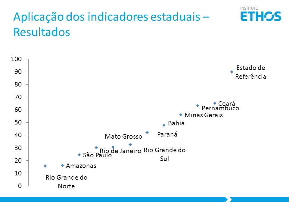 Aplicação dos indicadores estaduais – Resultados
