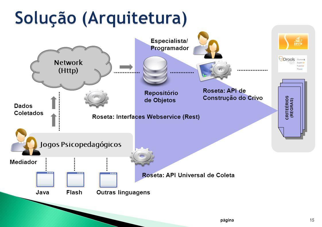 Solução (Arquitetura)