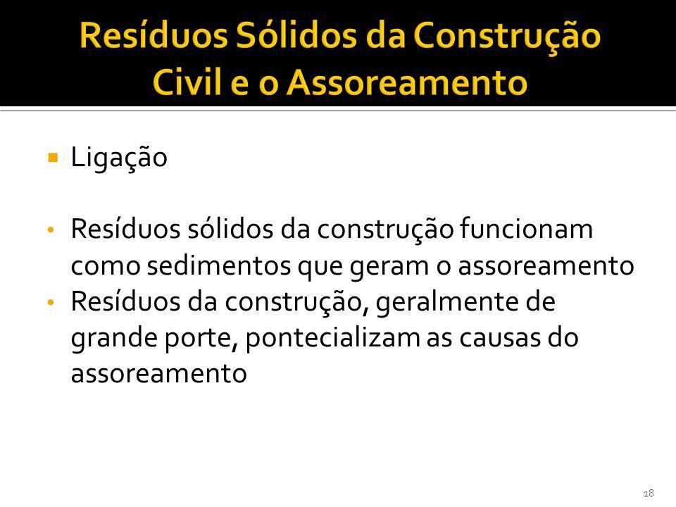 Resíduos Sólidos da Construção Civil e o Assoreamento