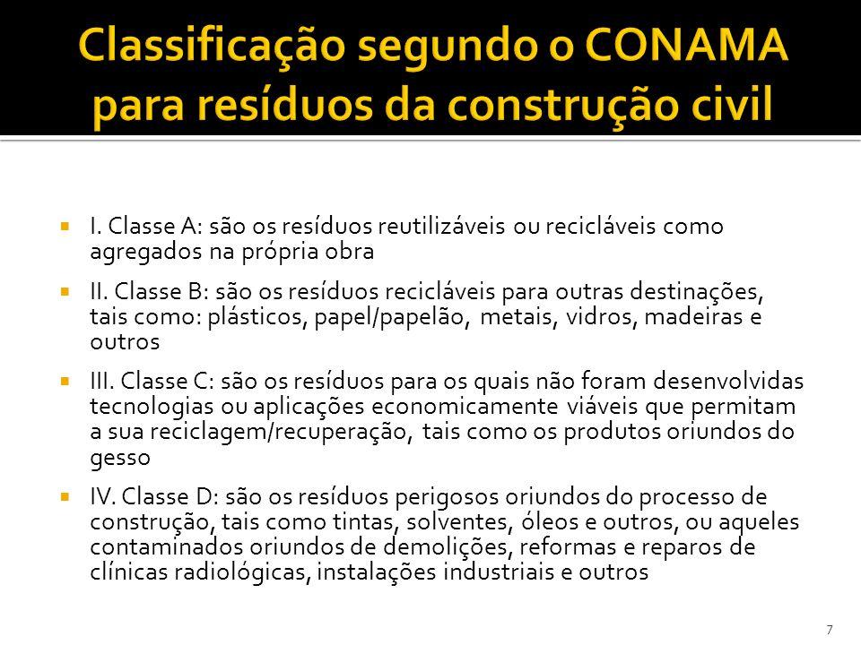 Classificação segundo o CONAMA para resíduos da construção civil