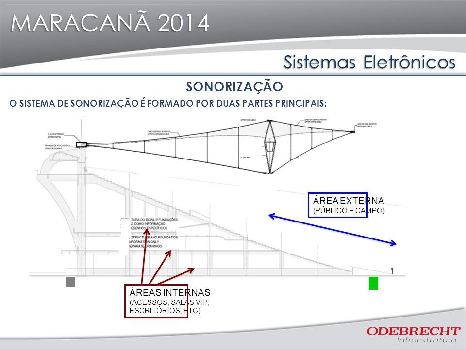 MARACANÃ 2014 Sistemas Eletrônicos SONORIZAÇÃO