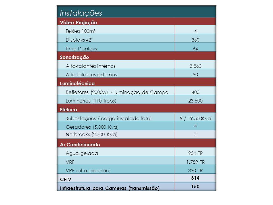 Instalações Vídeo-Projeção Telões 100m² 4 Displays 42 360