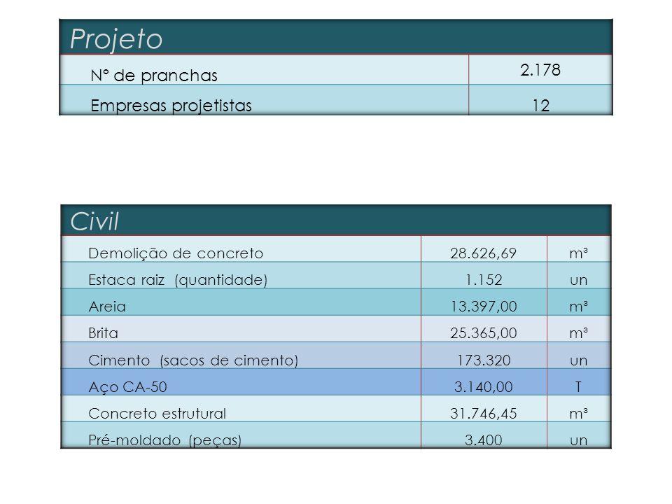 Projeto Civil Nº de pranchas 2.178 Empresas projetistas 12