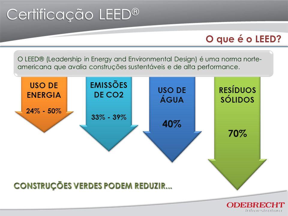 Certificação LEED® O que é o LEED 40% 70% USO DE ENERGIA