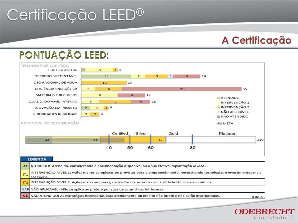 Certificação LEED® A Certificação PONTUAÇÃO LEED: