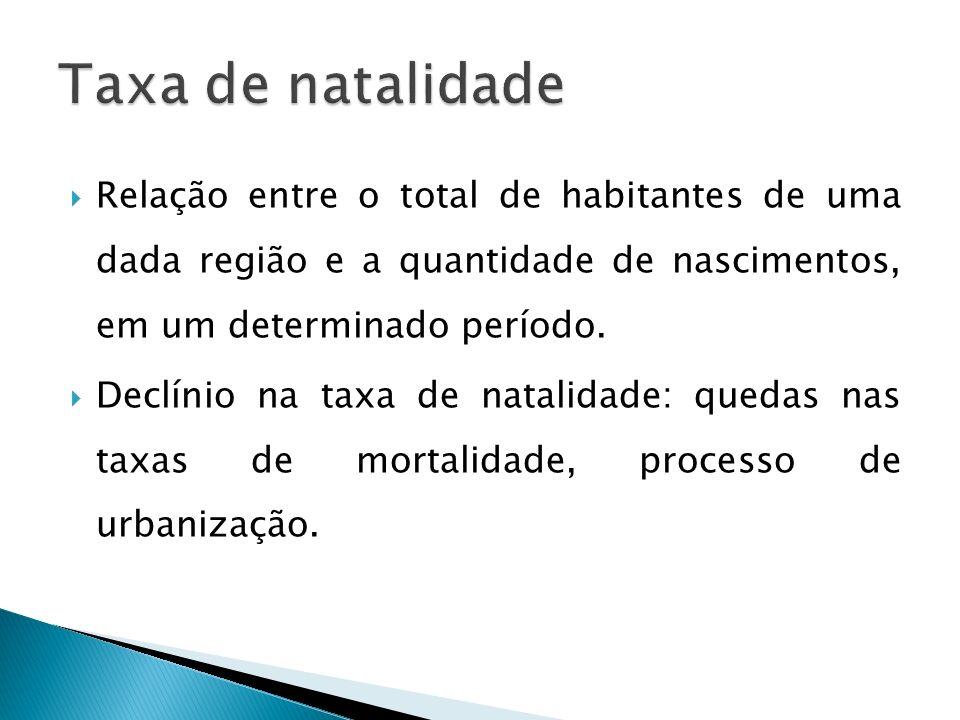 Taxa de natalidade Relação entre o total de habitantes de uma dada região e a quantidade de nascimentos, em um determinado período.