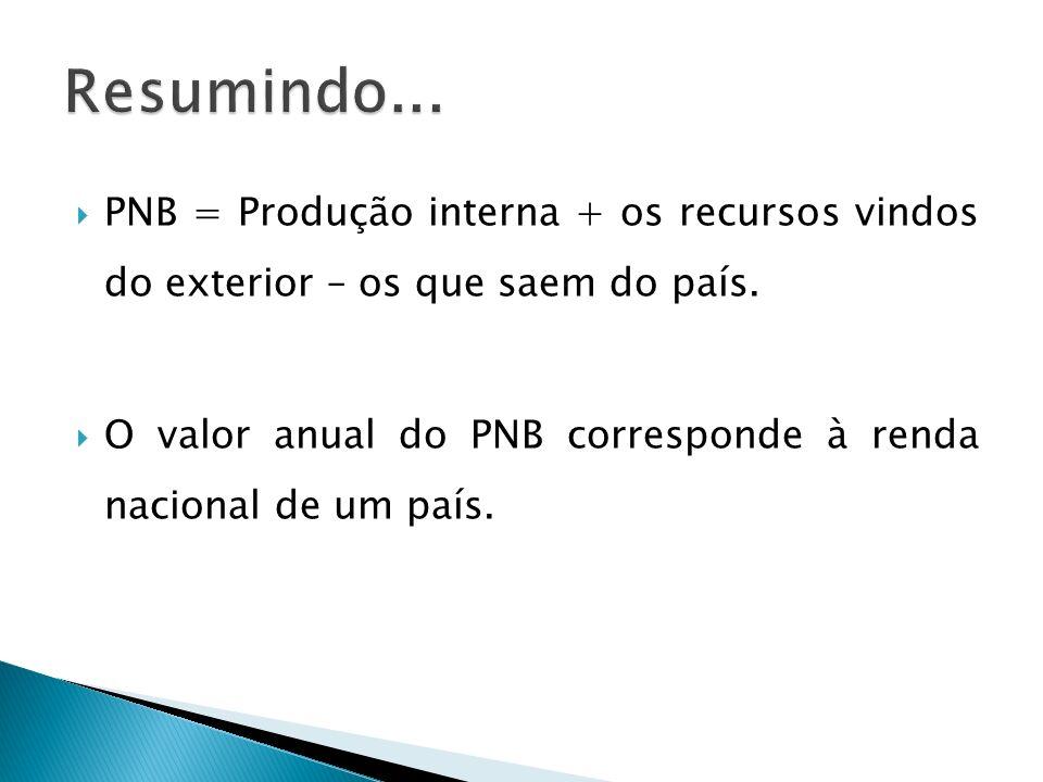 Resumindo... PNB = Produção interna + os recursos vindos do exterior – os que saem do país.