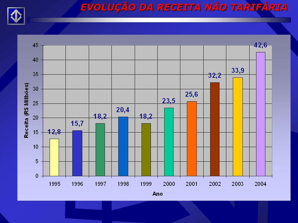 EVOLUÇÃO DA RECEITA NÃO TARIFÁRIA