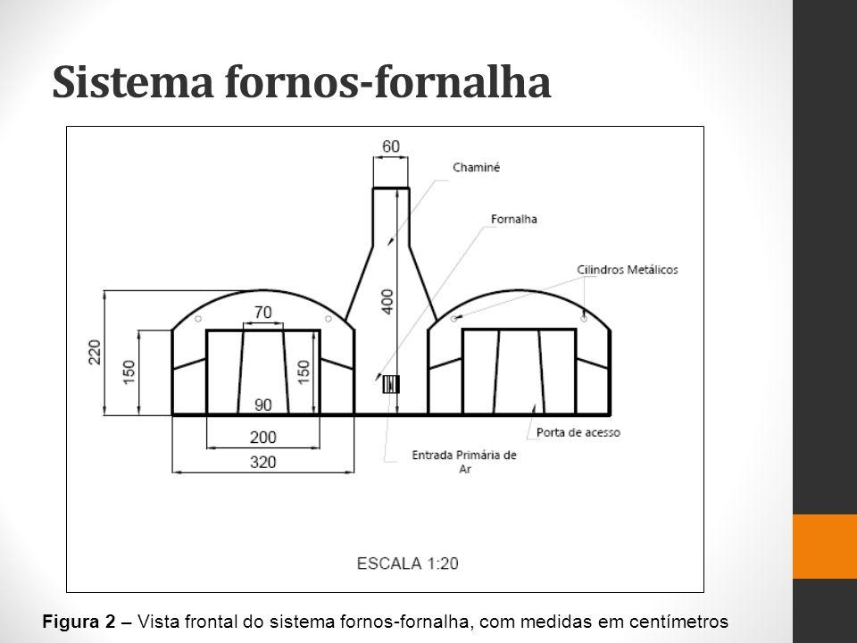 Sistema fornos-fornalha