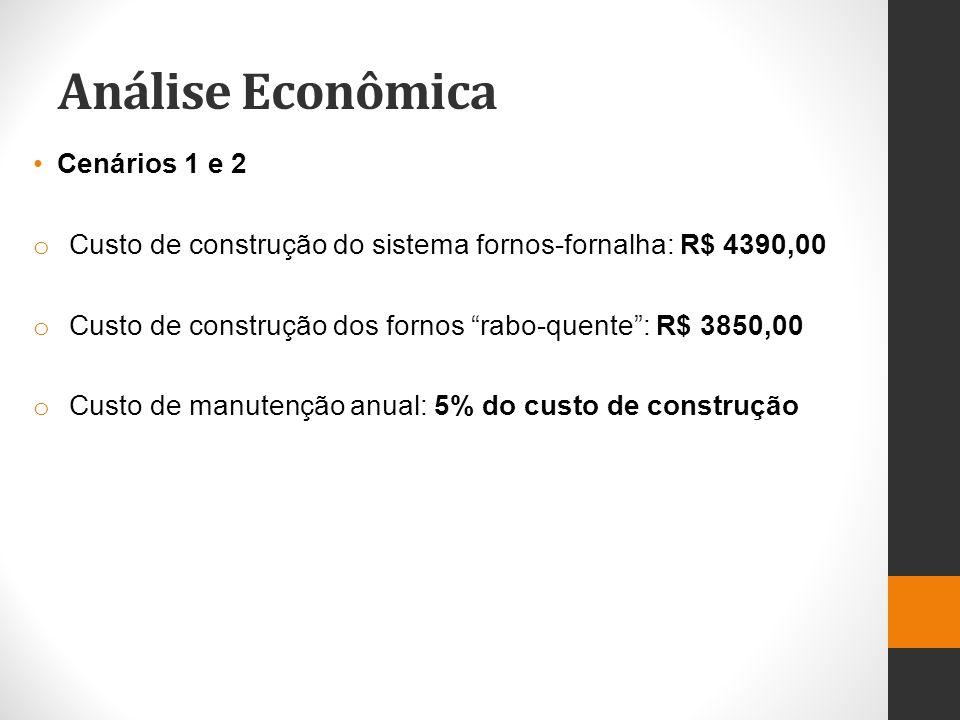 Análise Econômica Cenários 1 e 2