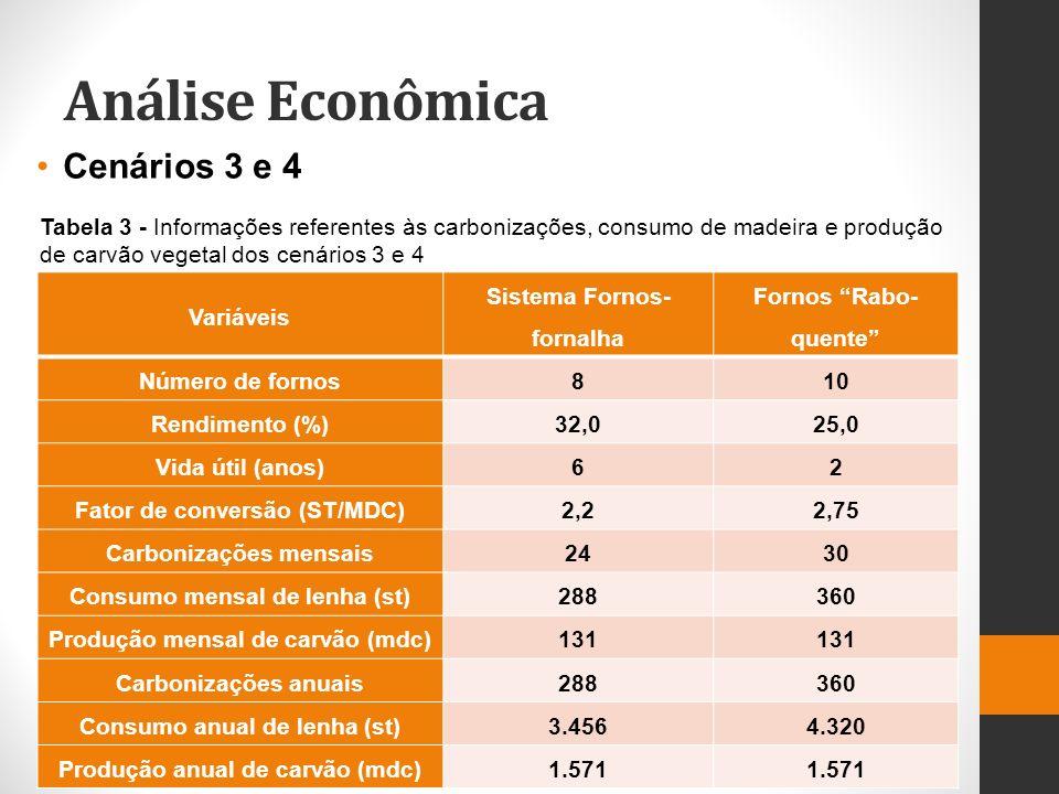 Análise Econômica Cenários 3 e 4