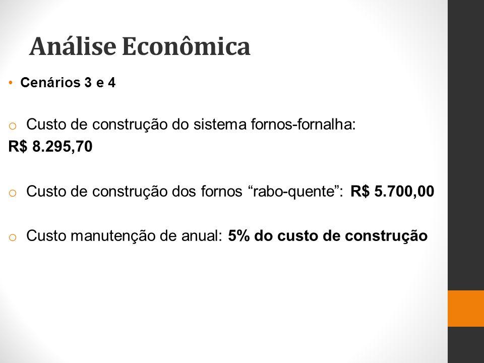 Análise Econômica Custo de construção do sistema fornos-fornalha: