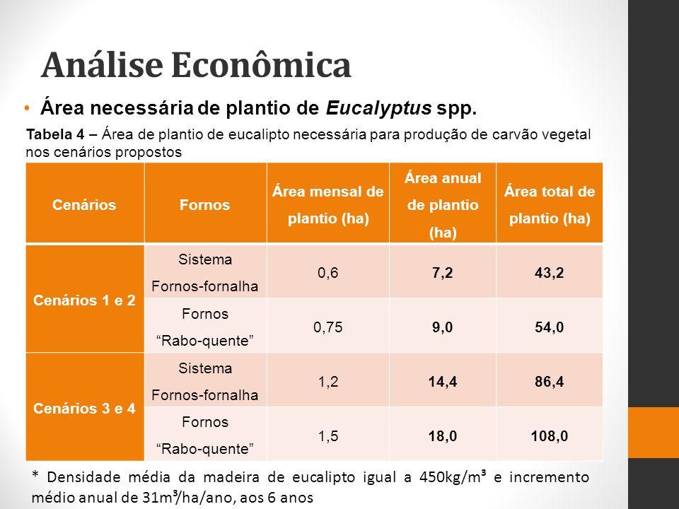 Análise Econômica Área necessária de plantio de Eucalyptus spp.