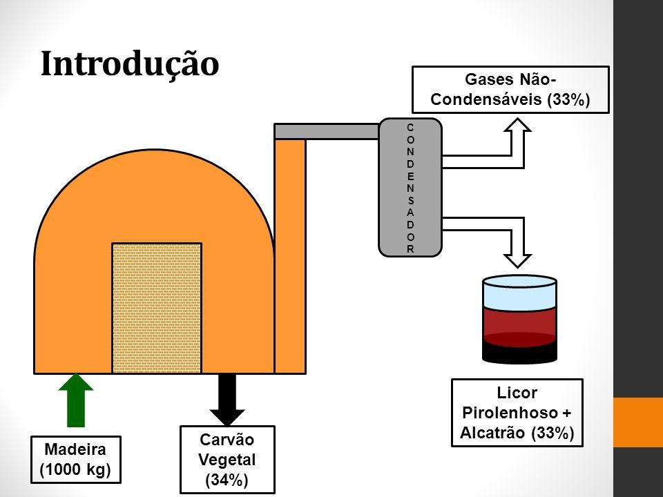 Gases Não-Condensáveis (33%) Licor Pirolenhoso + Alcatrão (33%)