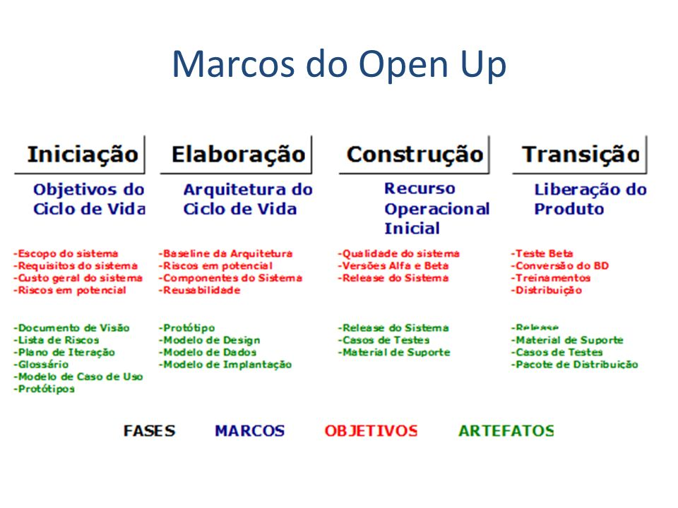 Marcos do Open Up