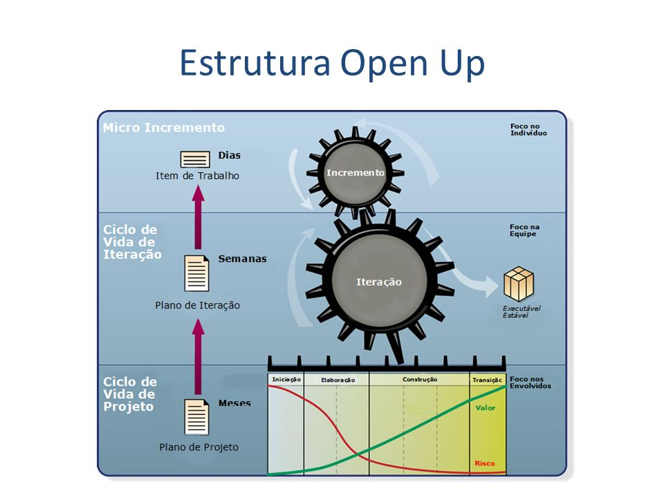 Estrutura Open Up