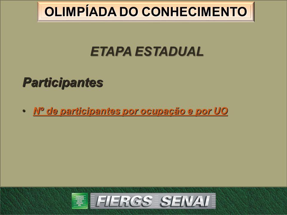 ETAPA ESTADUAL Participantes Nº de participantes por ocupação e por UO