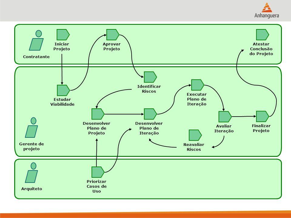 Exemplo de Fluxo: Planejamento e Gerenciamento