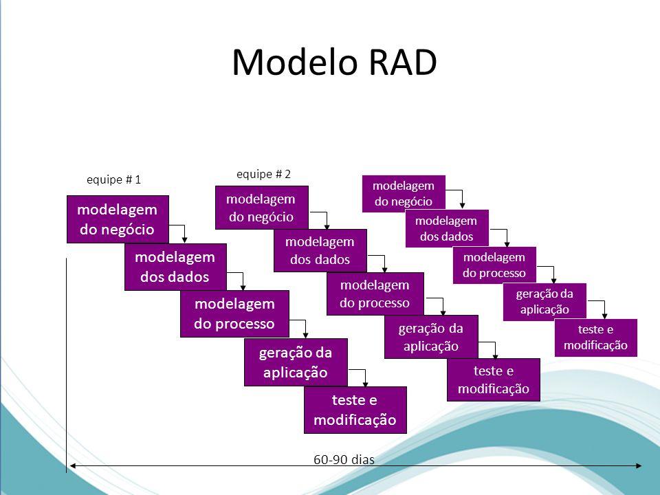 Modelo RAD modelagem do negócio modelagem dos dados