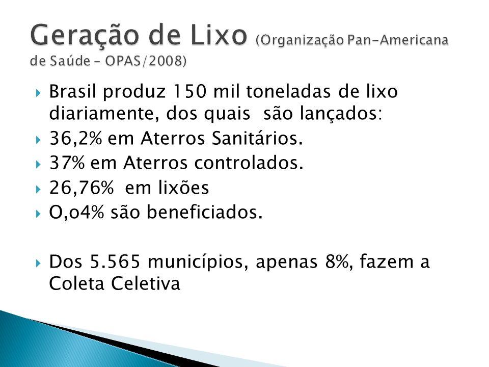 Geração de Lixo (Organização Pan-Americana de Saúde – OPAS/2008)
