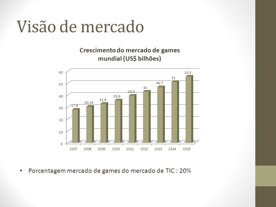 Visão de mercado Porcentagem mercado de games do mercado de TIC : 20%