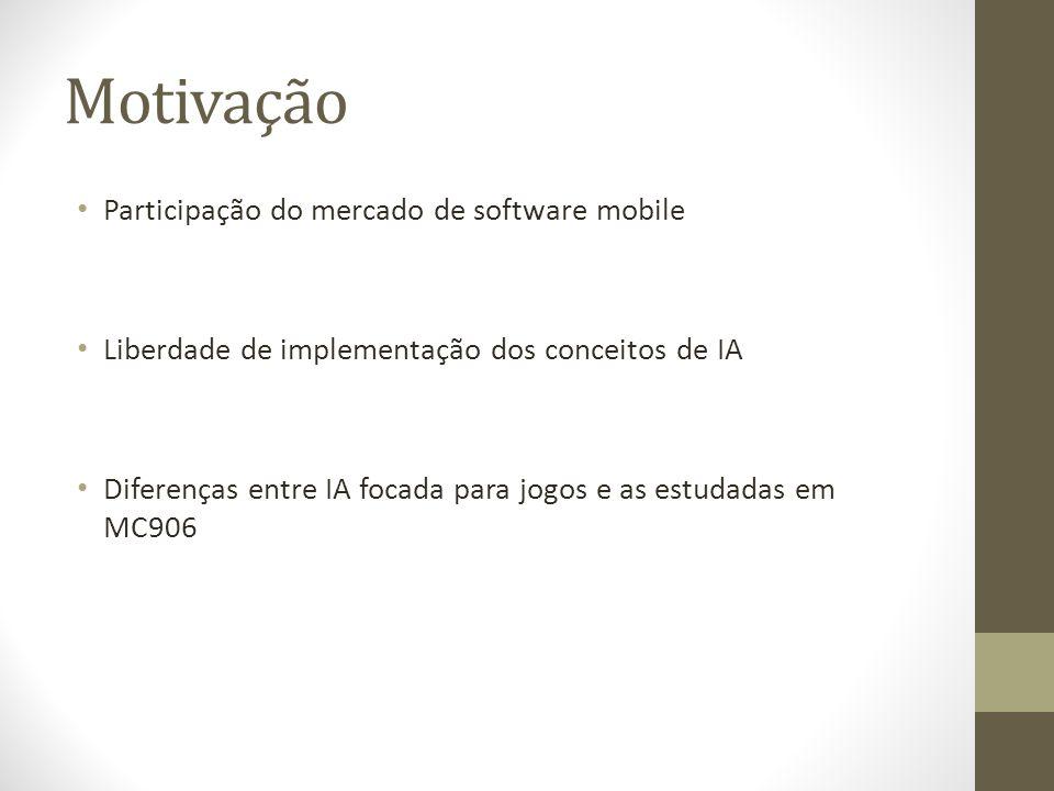 Motivação Participação do mercado de software mobile