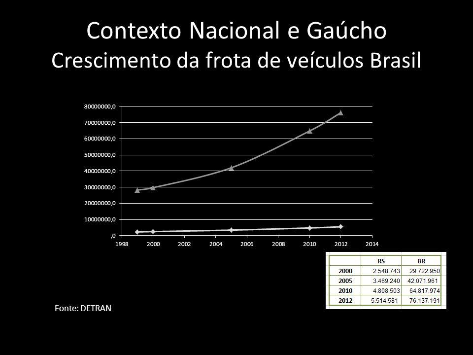 Contexto Nacional e Gaúcho Crescimento da frota de veículos Brasil