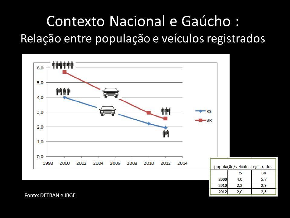 Contexto Nacional e Gaúcho : Relação entre população e veículos registrados