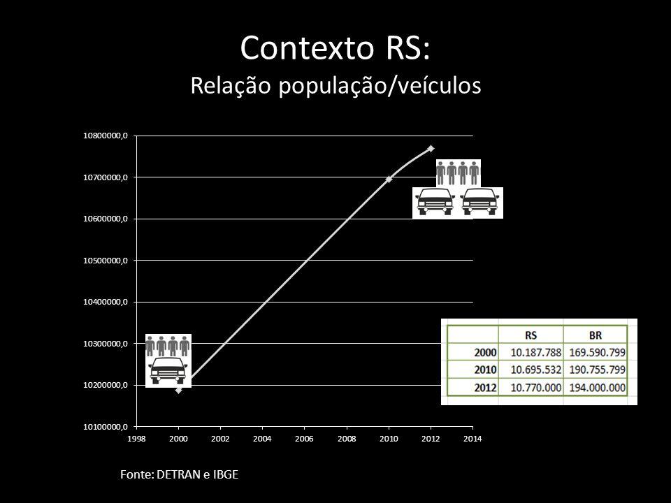 Contexto RS: Relação população/veículos