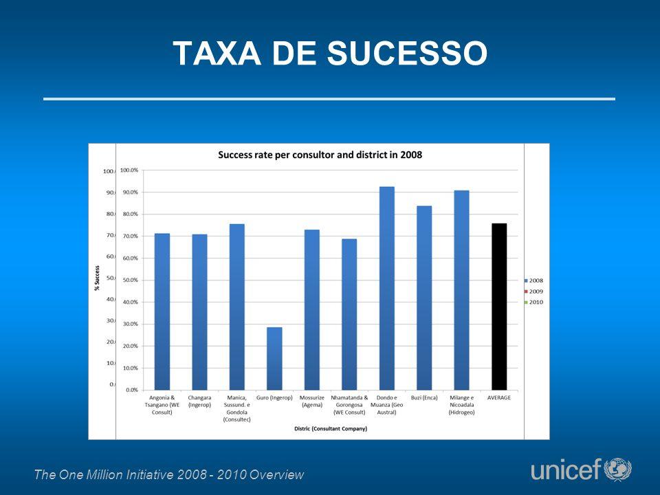 TAXA DE SUCESSO