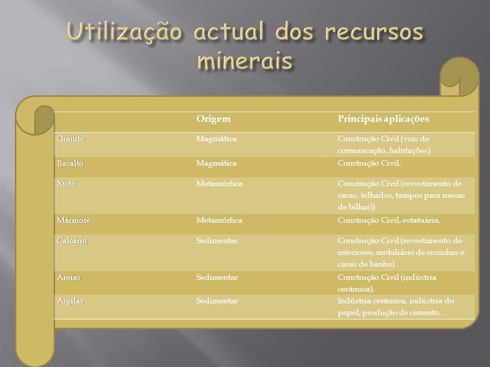 Utilização actual dos recursos minerais