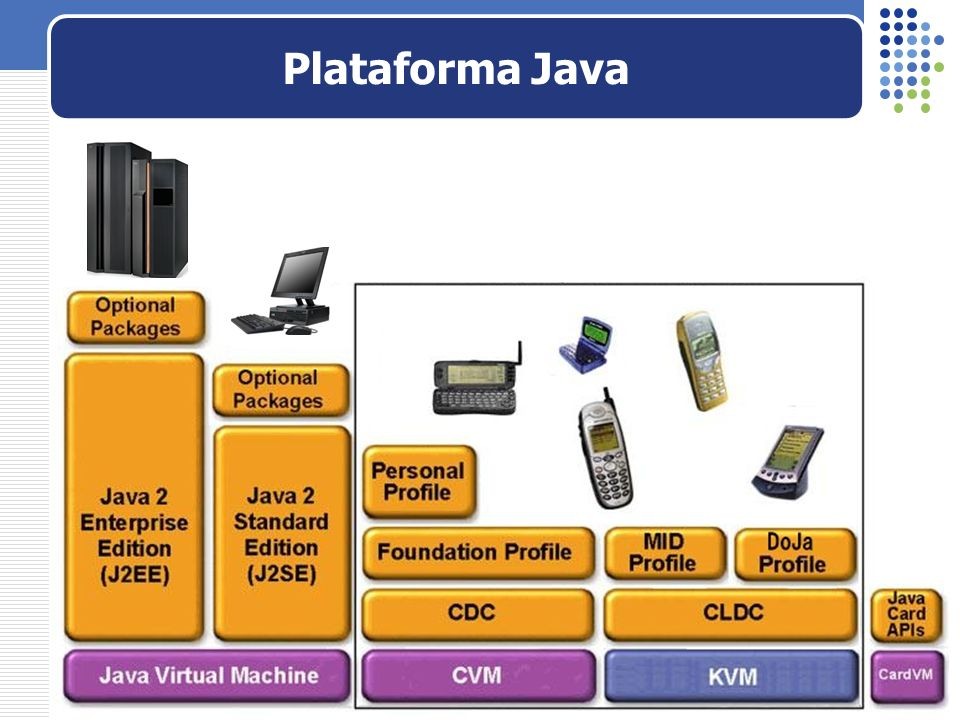 Plataforma Java