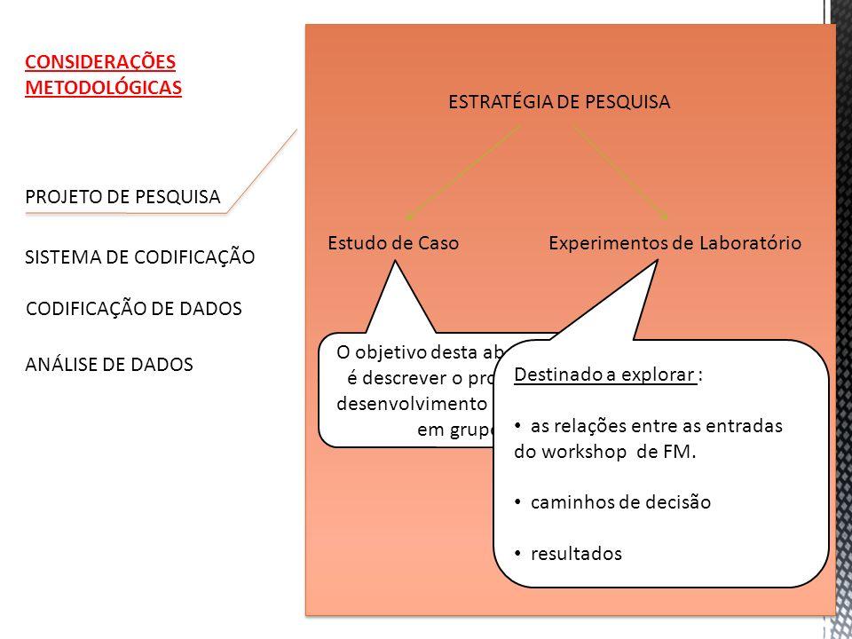 CONSIDERAÇÕES METODOLÓGICAS. ESTRATÉGIA DE PESQUISA. PROJETO DE PESQUISA. Estudo de Caso. Experimentos de Laboratório.