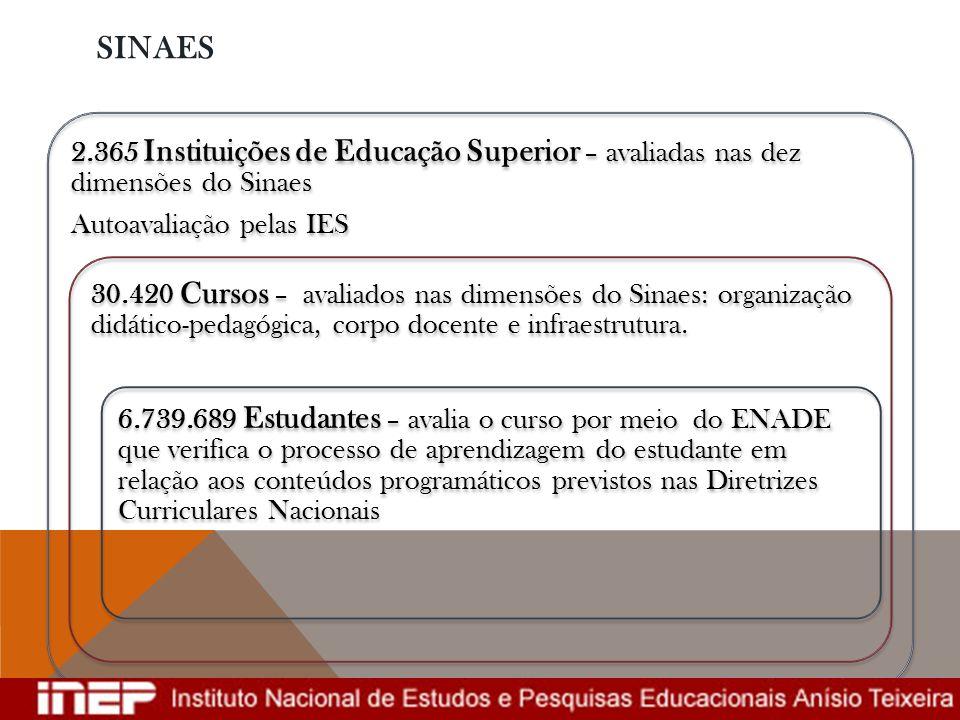 SINAES 2.365 Instituições de Educação Superior – avaliadas nas dez dimensões do Sinaes. Autoavaliação pelas IES.