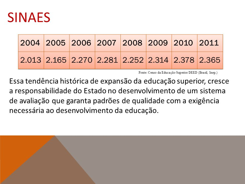 Sinaes 2004. 2005. 2006. 2007. 2008. 2009. 2010. 2011. 2.013. 2.165. 2.270. 2.281. 2.252.
